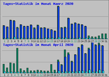Statistik  April 2020 - Statistik © Erhard Gaube - www.gaube.at